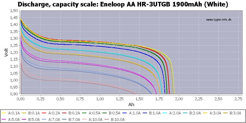 Eneloop AA HR-3UTGB 1900mAh (White)-Capacity.png